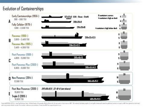 Zhoey Destroyer Safety containerships then and now port technology international