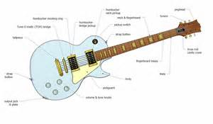 the anatomy of an electric guitar project electric guitar