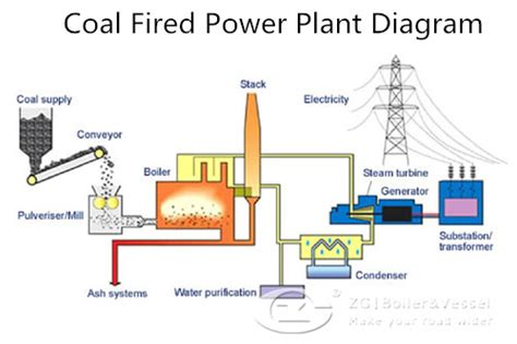 coal fired power station diagram coal fired power plant diagram newhairstylesformen2014