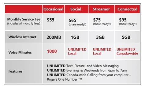 home internet only plans rogers officially releases their new simplified pricing