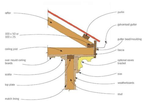 Ceiling Eaves by Roof Form And Framing Original Details Branz Renovate