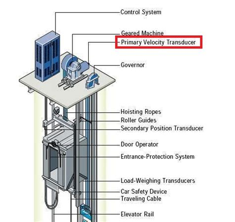 how much does a shorestation boat lift weigh how does an elevator work read this to know the working