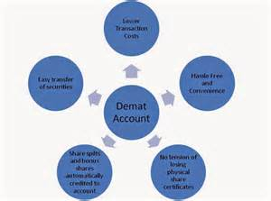 Home Loan Investment Bank by Demat Account Banker Factory