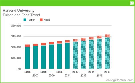 Harvard Business School Part Time Mba Cost by Image Gallery Harvard Tuition