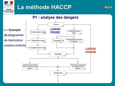 diagramme fabrication chocolat m 233 thodologie et application des notions haccp en