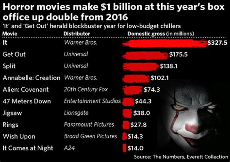 box office 2016 horror oscar nominated get out helped double horror movie