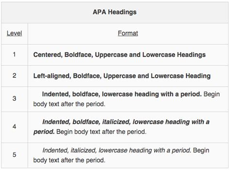 apa format with headings apa structure and formatting of specific elements