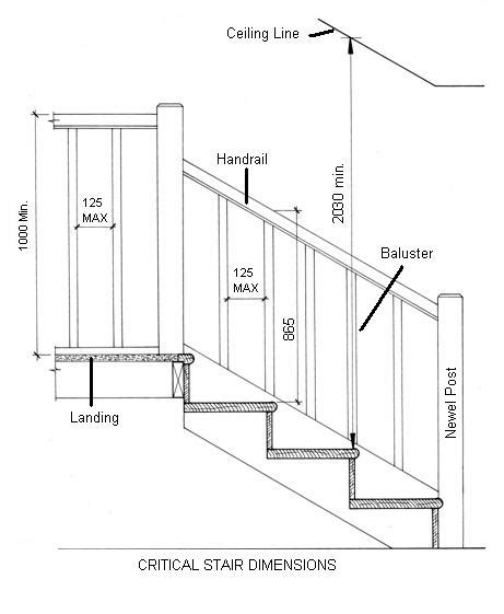 staircase width year3shopfitting stair regulations