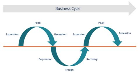 the economic cycle diagram business cycle the 6 different stages of a business cycle