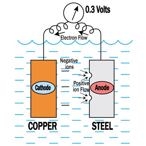 boat anode wiring diagram 25 wiring diagram images