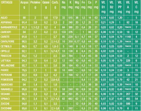 valori nutrizionali degli alimenti valori nutrizionali di verdure ed ortaggi
