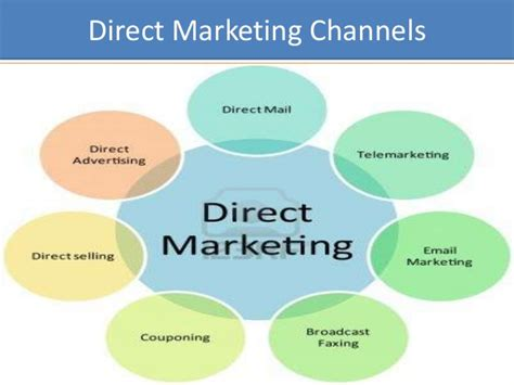 best direct marketing direct marketing strategies of avon