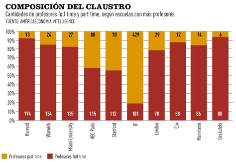 Ranking Mba Americaeconomia by Gr 225 Ficos R 225 Nking Mba Globales 2012 Mba Educaci 243 N