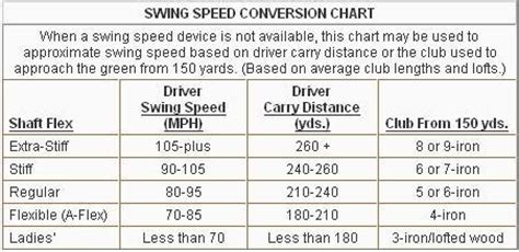 average iron swing speed swing speed shaft flex chart part 2 taking shaft fitting