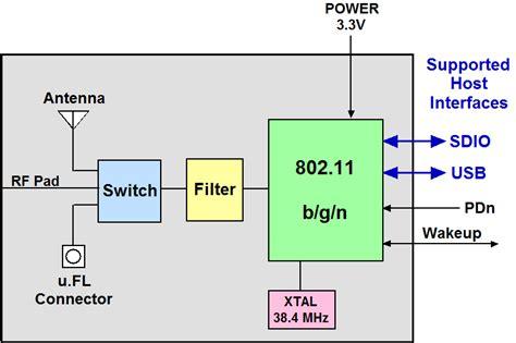 ieee 802 standards wiring diagrams wiring diagram