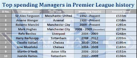 epl history top spending managers in premier league history