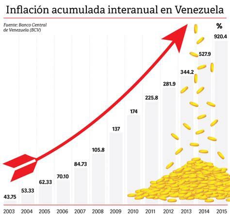 2016 inflacion en venezuela la inflaci 243 n en venezuela se aceler 243 4 804 tras 13 a 241 os