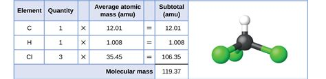 molecular weight math bench 3 1 formula mass and the mole concept chemistry