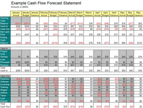 Cash Flow Forecasts Assess A Project S Future Earnings Techrepublic Construction Project Flow Forecast Template