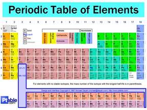 W On Periodic Table lizzy