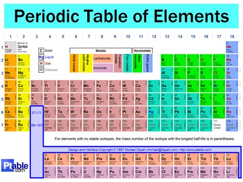 u on the periodic table home design periodic table