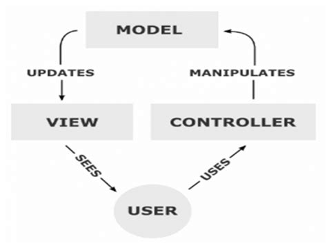yii gallery tutorial class diagram yii choice image how to guide and refrence
