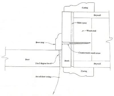 stopping cross section how to install a door for wood doors and assembled pre