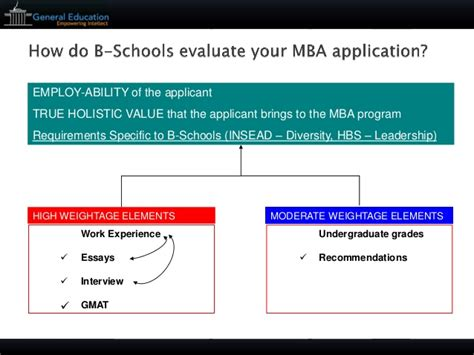 Insead Mba Eligibility Criteria by General Education Mba Applications Strategy