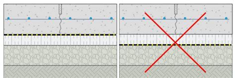 Radiant Heating :: Concrete :: Codes and Standards