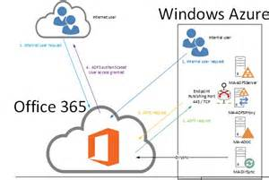 Office 365 Mail User Vs Mail Contact Azure Iaas Ga Identity Access Management Using Active