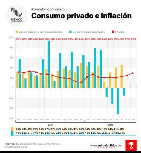 economia mexico dolar inflacion 2016 con alza del d 243 lar la inflaci 243 n se encamina a rebasar el