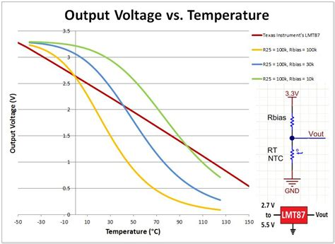 ditch the ntc thermistor use an analog temp sensor analog wire blogs ti e2e community