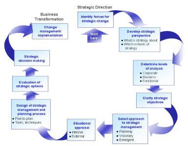 Mba Strategic Management Process by Strategic Process Topgrademba