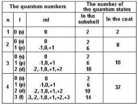knowledge sea quantum numbers