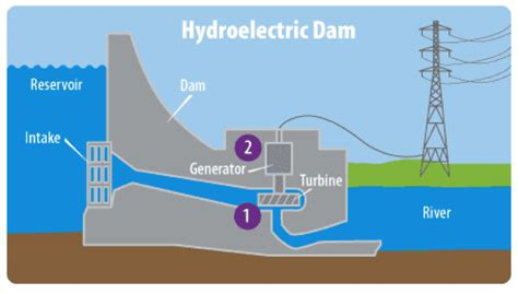 hydroelectric power diagram hydroelectric dam diagram www imgkid the image kid