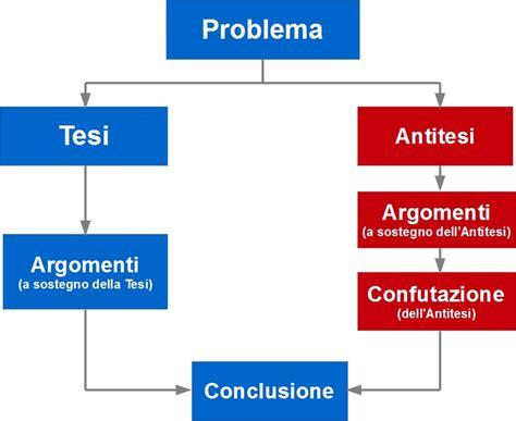 testo argomentativo struttura un metodo per leggere criticamente pensiero critico