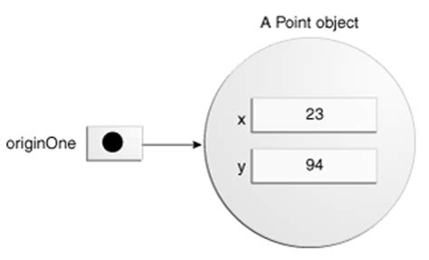 java pattern object creation originone now points to a point object