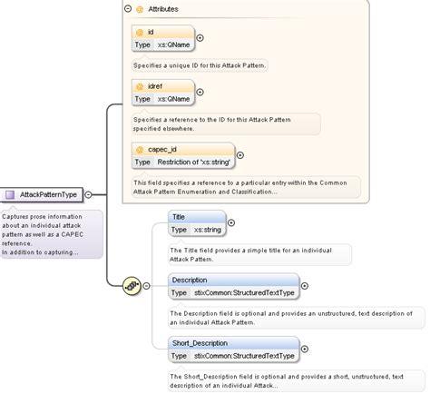 xsd pattern types schema documentation for ttp xsd