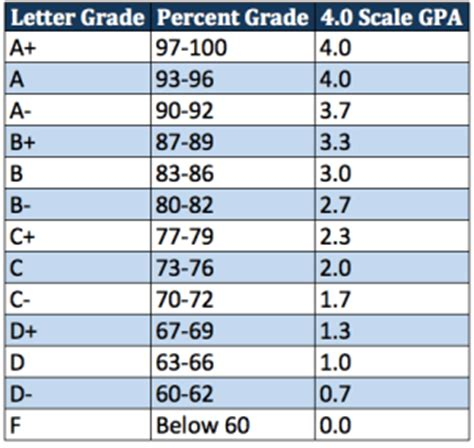 College Letter Grade To Number How To Figure Out Your Gpa On A Weighted 4 0 Scale Take Your Success