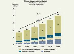 Connected Cars Market 4 Megatrends Shaping The Automotive And Car Market