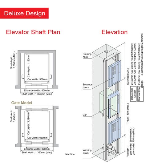 home elevator plans mibhouse