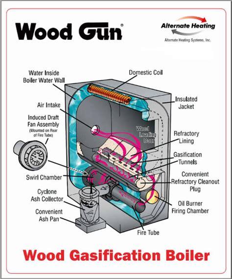 pdf plans for wood fired boiler plans free