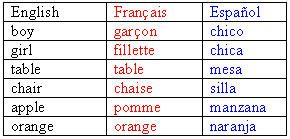 spanish word table table and style exle
