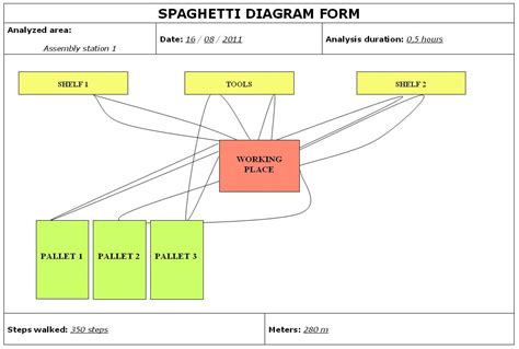 spaghetti diagram template the gallery for gt tool box template