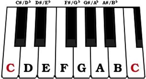 piano keyboard diagram piano keyboard layout www pixshark images