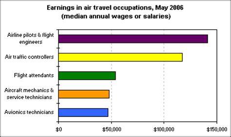 earnings in air travel the economics daily u s bureau of labor statistics
