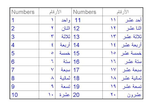 arabic numbers arabic numbers 1 100 chart pictures to pin on pinterest