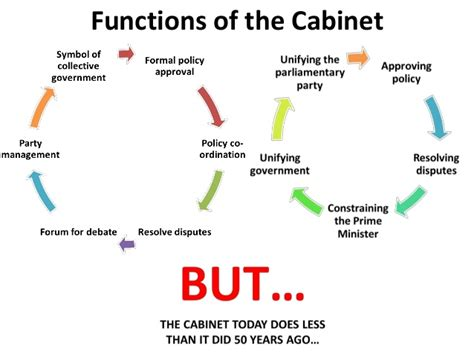 Define Government Cabinet by The Cabinet