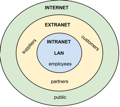 Chapter 5: Networking and Communication   Information