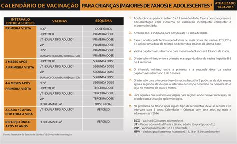 Año 0 Calendario Carteira De Vacinas Hospital Sabar 225